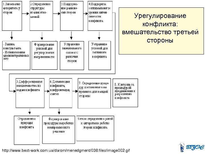 Урегулирование конфликта: вмешательство третьей стороны http: //www. best-work. com. ua/darom/menedgment/038. files/image 002. gif