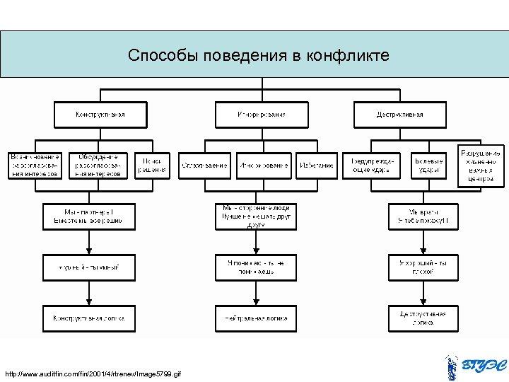 Способы поведения в конфликте http: //www. auditfin. com/fin/2001/4/rtrenev/Image 5799. gif