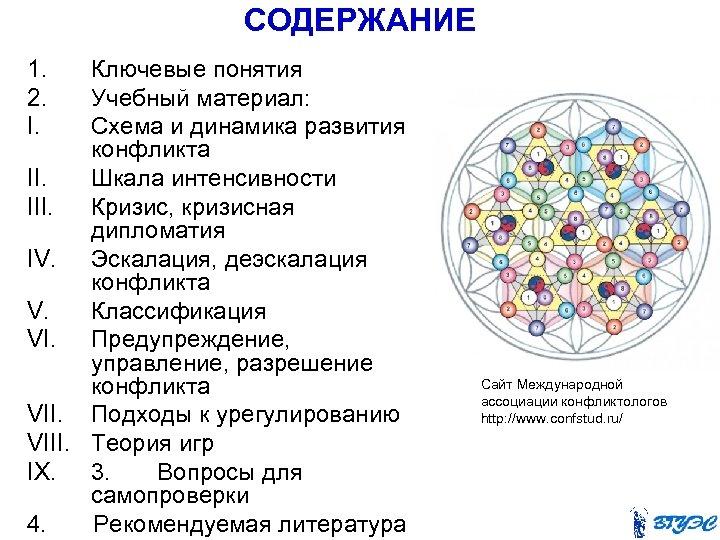 СОДЕРЖАНИЕ 1. Ключевые понятия 2. Учебный материал: I. Схема и динамика развития конфликта II.