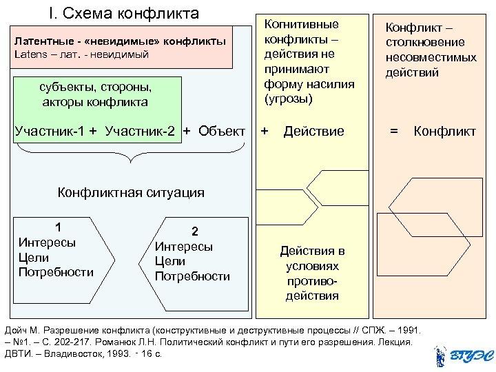 I. Схема конфликта Латентные - «невидимые» конфликты Latens – лат. - невидимый субъекты, стороны,