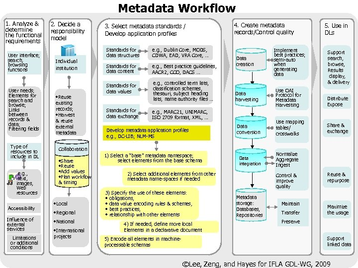 Metadata Workflow 1. Analyze & determine the functional requirements User interface; search, browsing functions