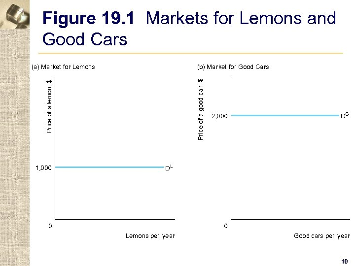 Figure 19. 1 Markets for Lemons and Good Cars (b) Market for Good Cars