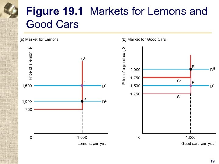 Figure 19. 1 Markets for Lemons and Good Cars 1, 500 (b) Market for