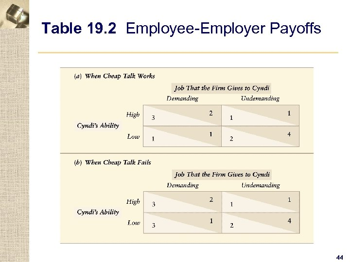 Table 19. 2 Employee-Employer Payoffs 44