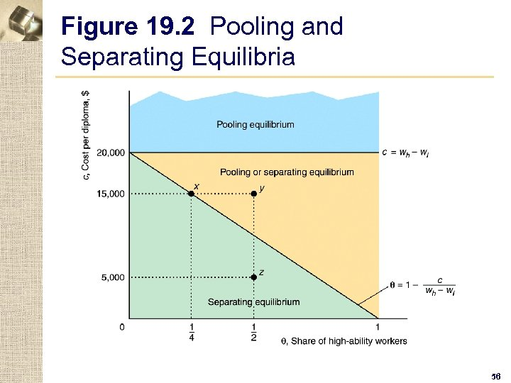 Figure 19. 2 Pooling and Separating Equilibria 56