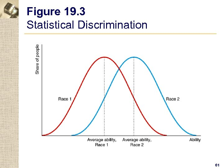 Figure 19. 3 Statistical Discrimination 61