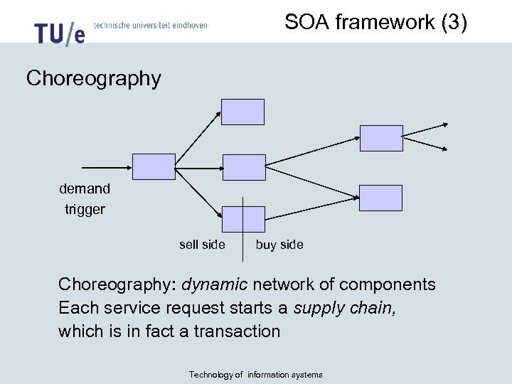 SOA framework (3) Choreography demand trigger sell side buy side Choreography: dynamic network of