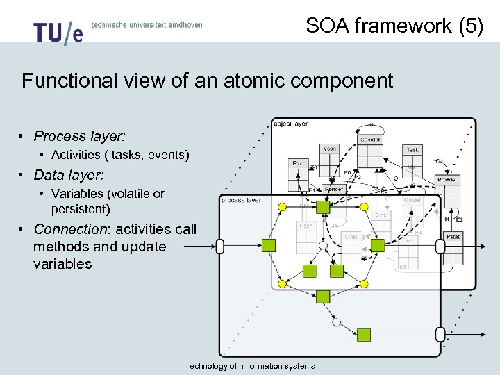 SOA framework (5) Functional view of an atomic component • Process layer: • Activities