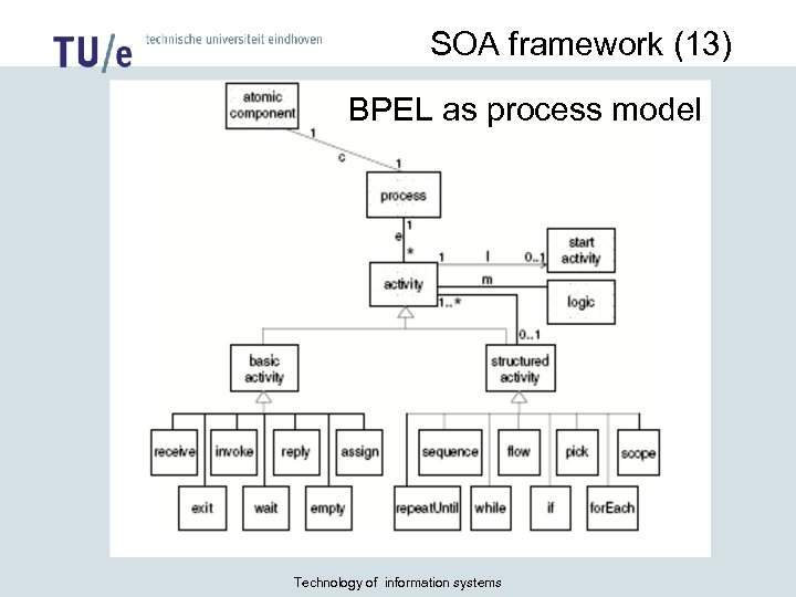 SOA framework (13) BPEL as process model Technology of information systems
