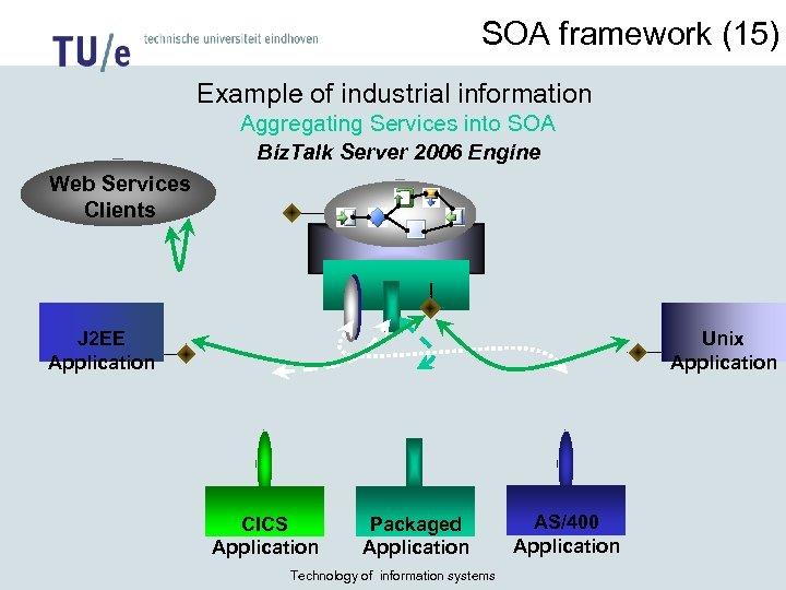 SOA framework (15) Example of industrial information Aggregating Services into SOA Biz. Talk Server