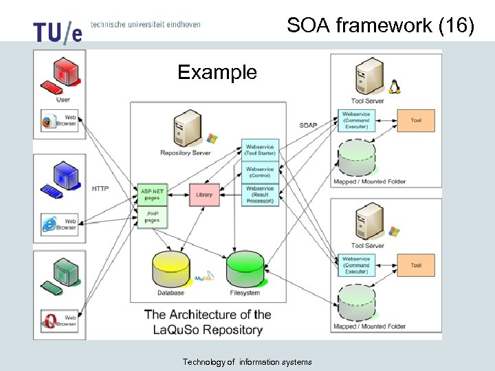 SOA framework (16) Example Case: La. Qu. So Repository Technology of information systems