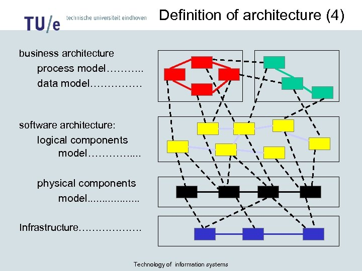 Definition of architecture (4) business architecture process model………. . data model…………… software architecture: logical