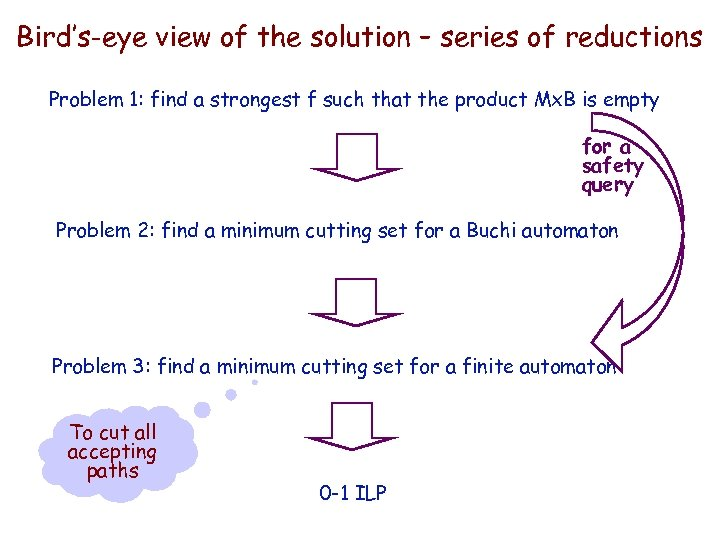 IBM HRL Bird's-eye view of the solution – series of reductions Problem 1: find