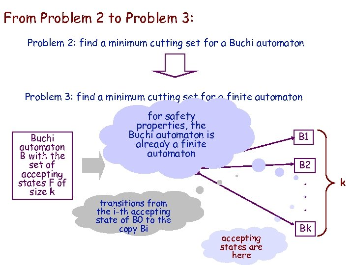 From IBM HRL Problem 2 to Problem 3: Problem 2: find a minimum cutting