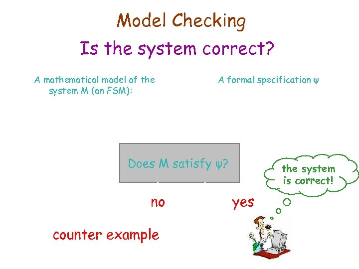 IBM HRL Model Checking Is the system correct? A mathematical model of the system