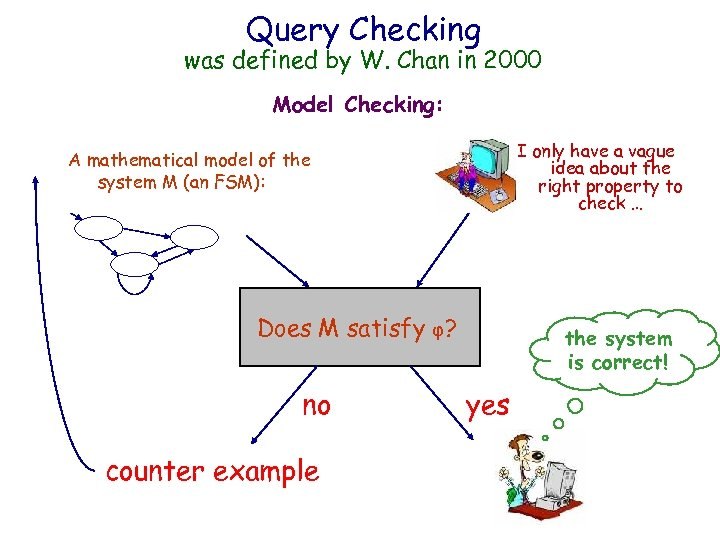 IBM HRL Query Checking was defined by W. Chan in 2000 Model Checking: A