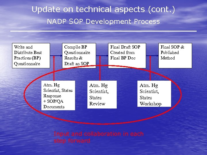 Update on technical aspects (cont. ) NADP SOP Development Process Write and Distribute Best