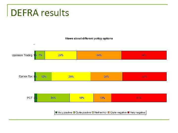 DEFRA results