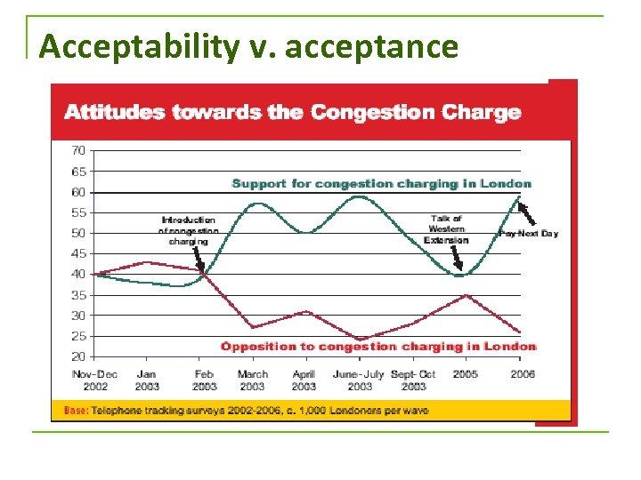 Acceptability v. acceptance