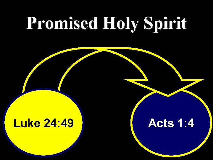 Promised Holy Spirit Luke 24: 49 Acts 1: 4