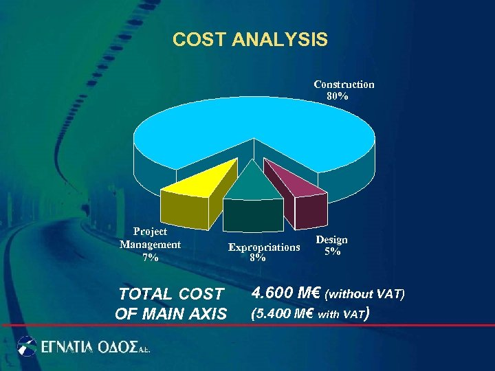 COST ANALYSIS Construction 80% Project Management 7% TOTAL COST OF MAIN AXIS Expropriations 8%