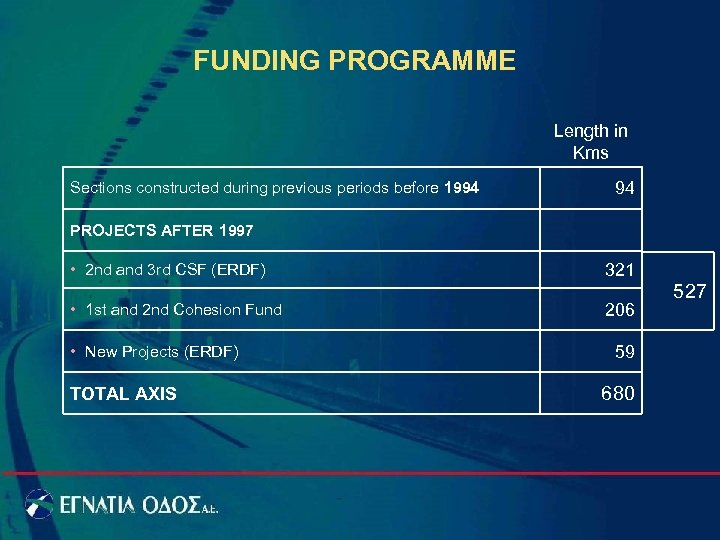 FUNDING PROGRAMME Length in Kms Sections constructed during previous periods before 1994 94 PROJECTS