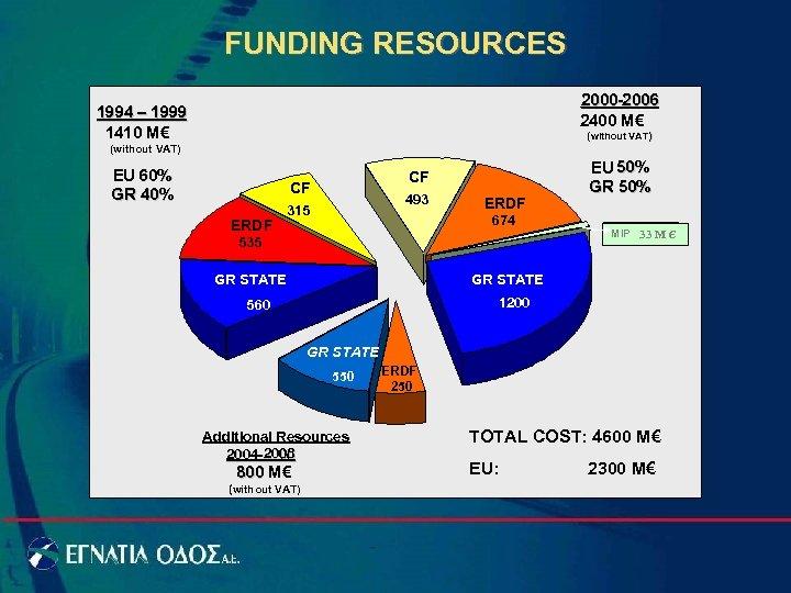 FUNDING RESOURCES 2000 -2006 2400 M€ 1994 – 1999 1410 M€ (without VAT) ΕU