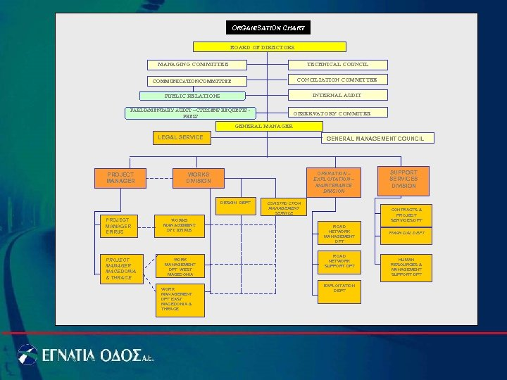 ORGANISATION CHART BOARD OF DIRECTORS MANAGING COMMITTEE TECHNICAL COUNCIL COMMUNICATION COMMITTEE CONCILIATION COMMITTEE PUBLIC