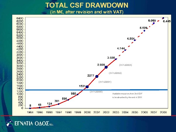 TOTAL CSF DRAWDOWN (in M€, after revision and with VAT) (31/12/2003) (31/12/2002) (31/12/2001) (31/12/2000)