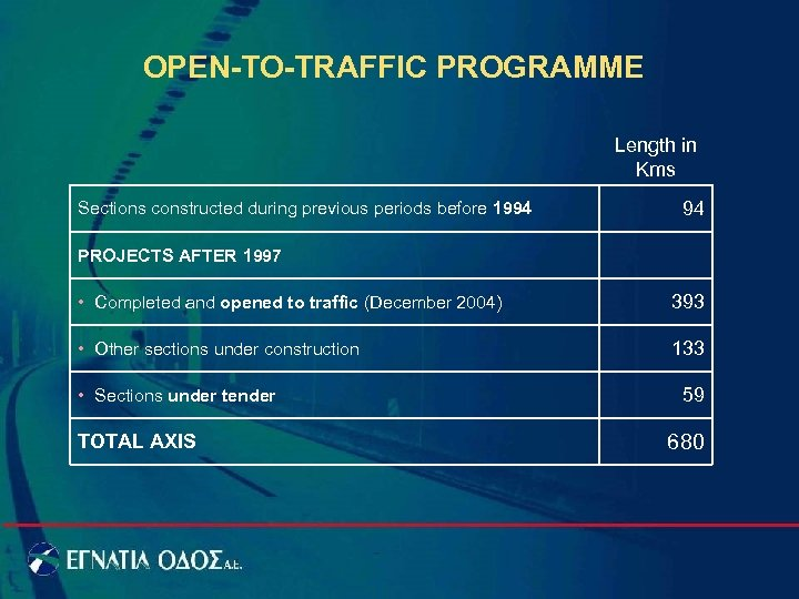 OPEN-TO-TRAFFIC PROGRAMME Length in Kms Sections constructed during previous periods before 1994 94 PROJECTS