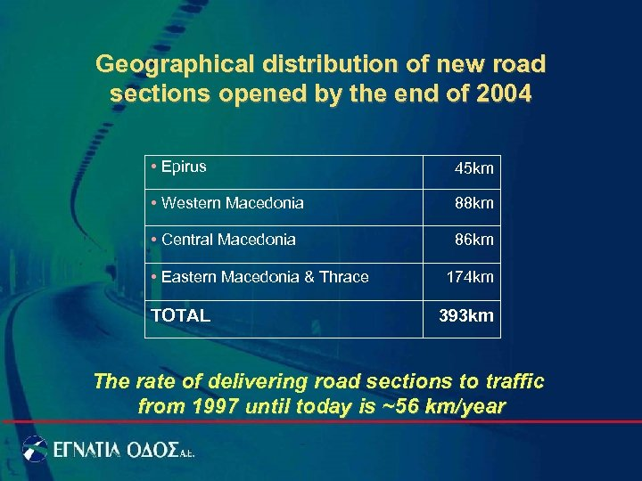 Geographical distribution of new road sections opened by the end of 2004 • Epirus