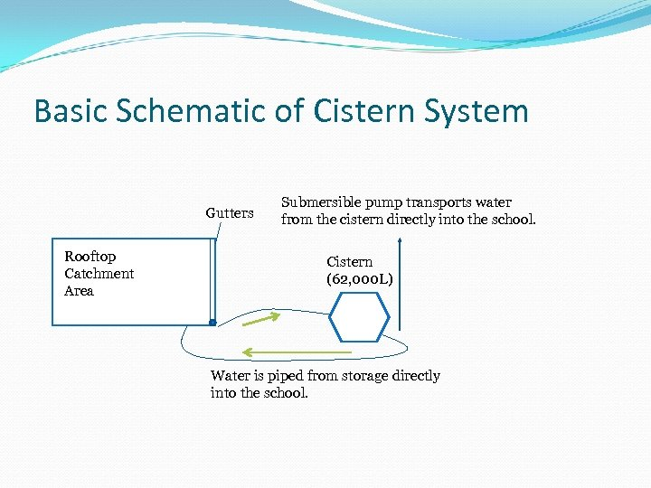 Basic Schematic of Cistern System Gutters Rooftop Catchment Area Submersible pump transports water from