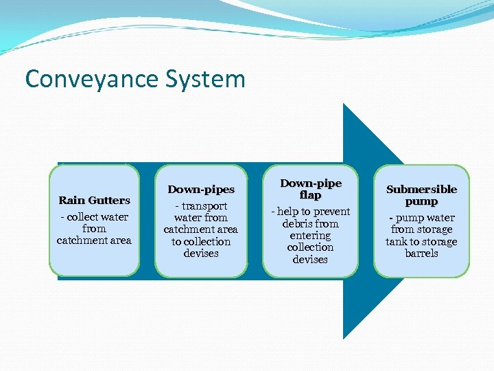 Conveyance System Rain Gutters - collect water from catchment area Down-pipes - transport water