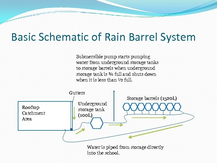 Basic Schematic of Rain Barrel System Submersible pump starts pumping water from underground storage
