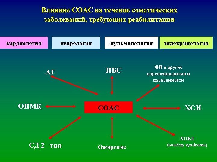 Влияние СОАС на течение соматических заболеваний, требующих реабилитации кардиология неврология АГ ОНМК CД 2