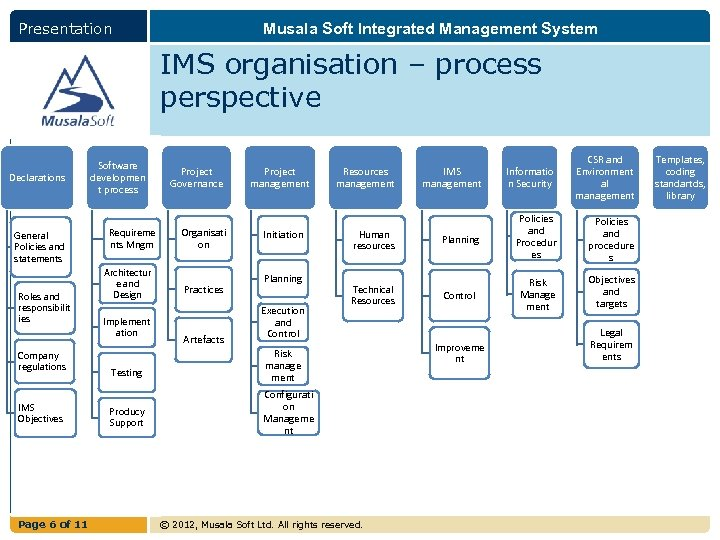 Presentation Musala Soft Integrated Management System IMS organisation – process perspective Declarations General Policies