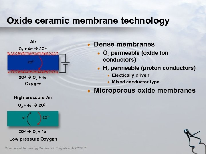 Oxide ceramic membrane technology Air O 2 + 4 e- 2 O 2 -
