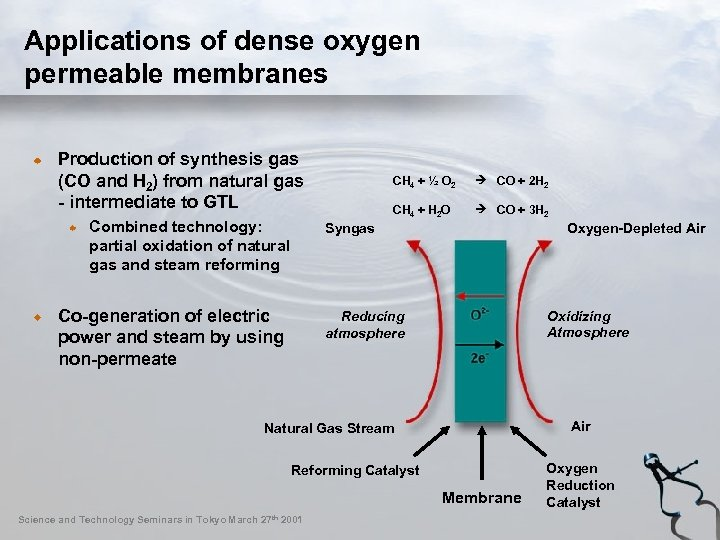 Applications of dense oxygen permeable membranes Production of synthesis gas (CO and H 2)