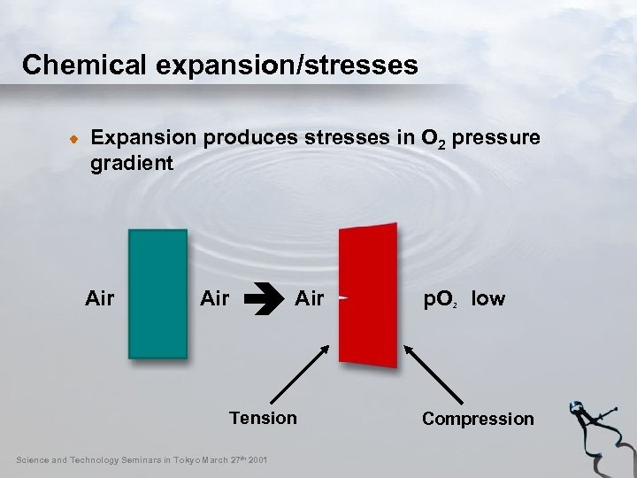 Chemical expansion/stresses Expansion produces stresses in O 2 pressure gradient Air Tension Science and