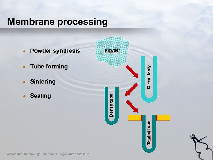 Membrane processing Powder synthesis Tube forming Sintering Sealing Science and Technology Seminars in Tokyo