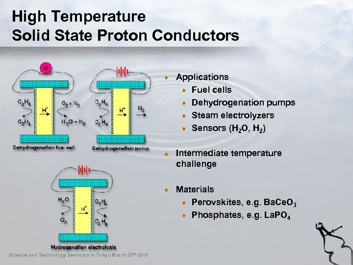 High Temperature Solid State Proton Conductors Applications Fuel cells Dehydrogenation pumps Steam electrolyzers Sensors