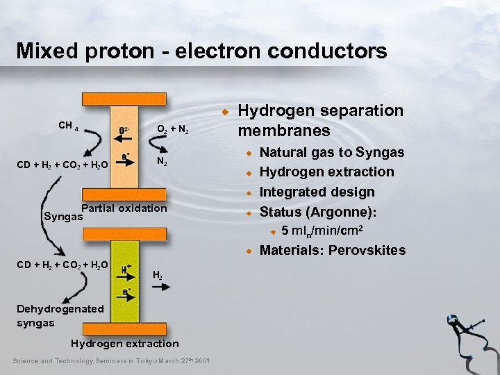 Mixed proton - electron conductors CH 4 CD + H + CO + H