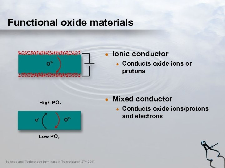 Functional oxide materials Ionic conductor Conducts oxide ions or protons High PO 2 Low
