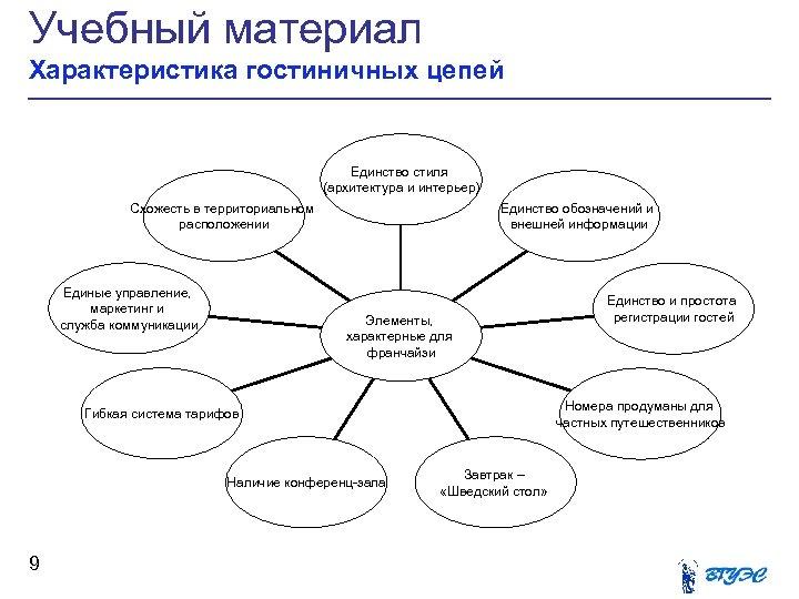 Учебный материал Характеристика гостиничных цепей Единство стиля (архитектура и интерьер) Схожесть в территориальном расположении