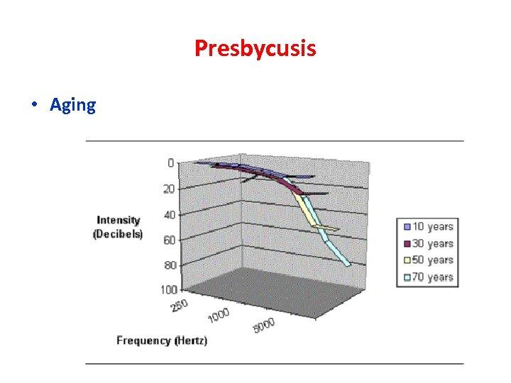 Presbycusis • Aging