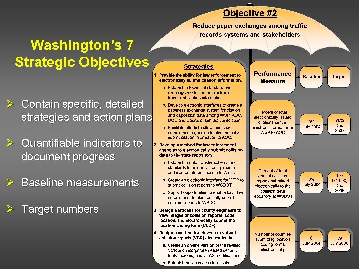 Washington's 7 Strategic Objectives Ø Contain specific, detailed strategies and action plans Ø Quantifiable