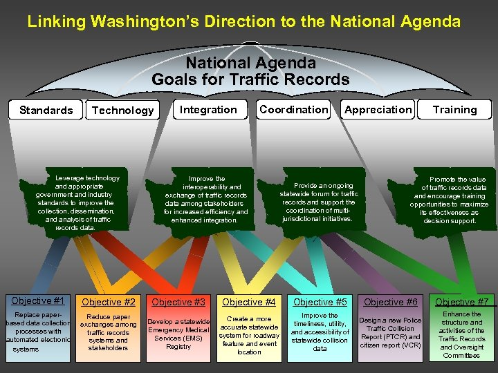 Linking Washington's Direction to the National Agenda Goals for Traffic Records Standards Technology Leverage