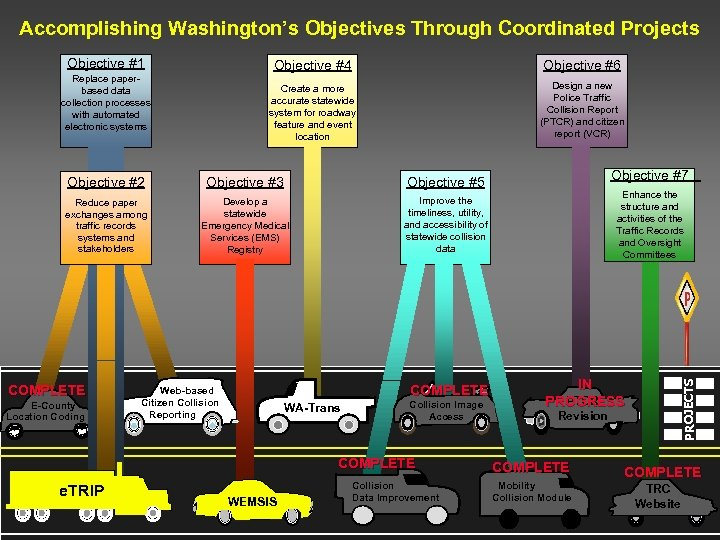 Accomplishing Washington's Objectives Through Coordinated Projects Objective #4 Objective #6 Create a more accurate