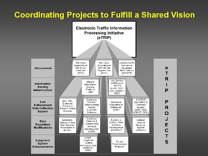 Coordinating Projects to Fulfill a Shared Vision