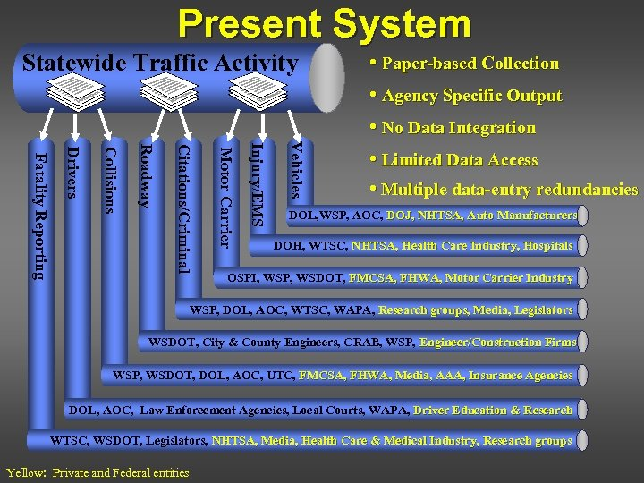 Present System Statewide Traffic Activity • Paper-based Collection • Agency Specific Output Vehicles Injury/EMS